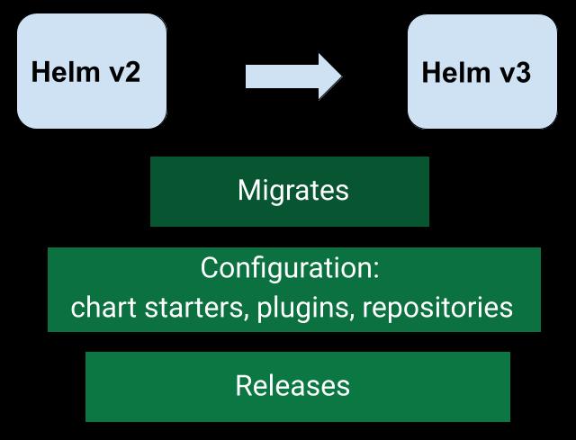 helm-2to3-moelove.info